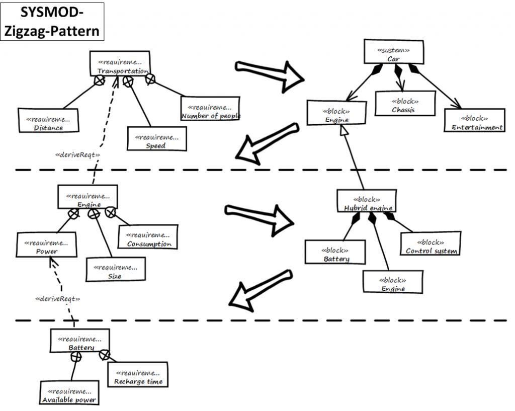 SYSMOD-Zigzag-Pattern
