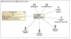SysML system context example