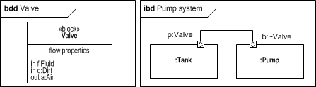 bdd and ibd of a pump system