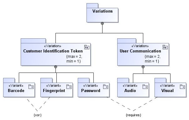 SYSMOD variant example: Variant feature tree