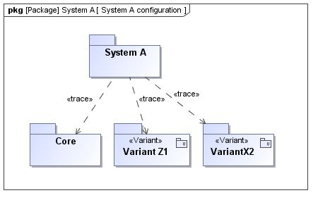 System configuration in MagicDraw
