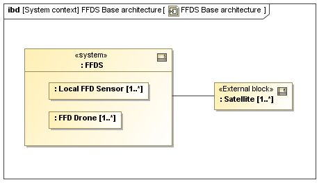 SYSMOD Zigzag Base Architecture - FFDS example