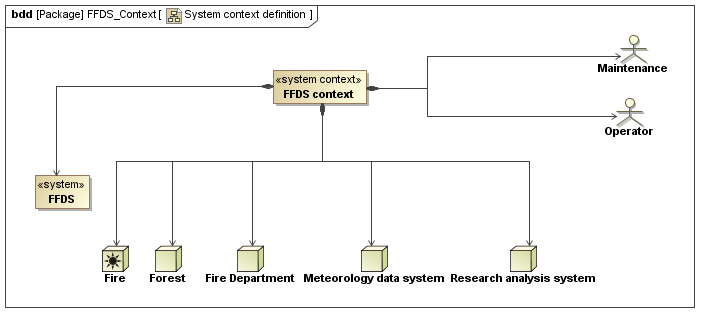 systemcontext   model based systems engineeringextended system context definition   sysml   ffds example