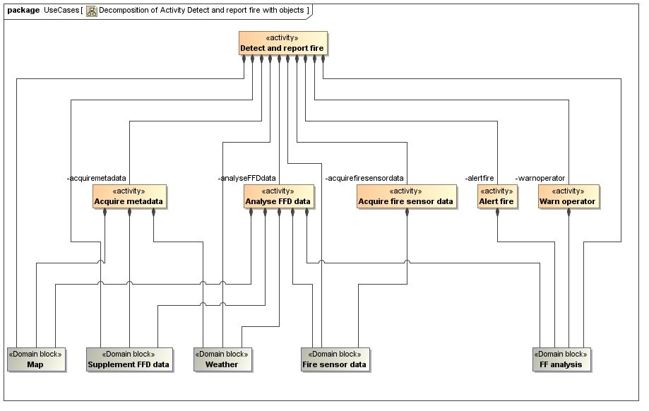 SysML activity tree with object nodes