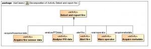 SysML activity tree