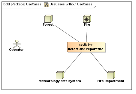 Use case diagram without use cases