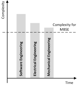 Complexity Engineering Disciplines MBSE
