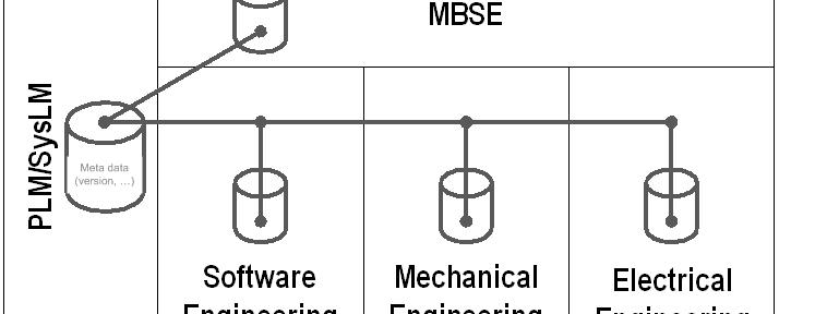 The digital product model