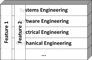 Engineering disciplines and product features