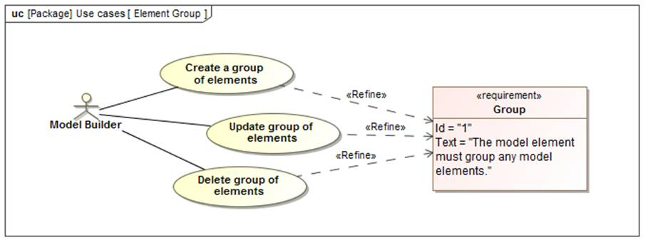 Whats new in sysml 14 grouping of elements model based systems sysml 14 elementgroup use cases ccuart Image collections
