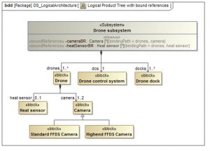 Product tree of a drone subsystem for a forest fire detection system with bound references