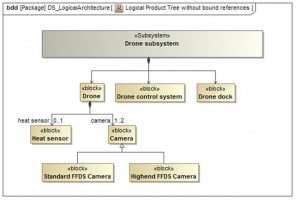 Product tree of a drone subsystem for a forest fire detection system