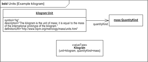SysML 1.4 Example of Unit Kilogram