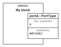 SysML Port with compartments