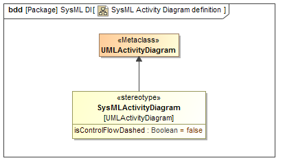 Diagram definition of a SysML Activity Diagram