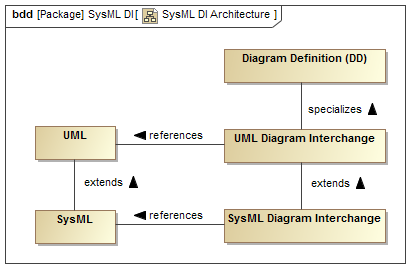 SysML Diagram Interchange Architecture