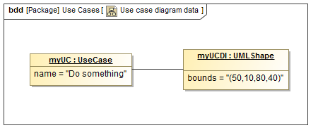 Diagram definition data of a use case