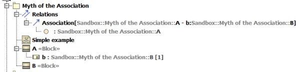 Association in the repository