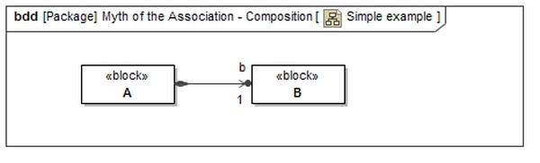 Composition relationship (association)