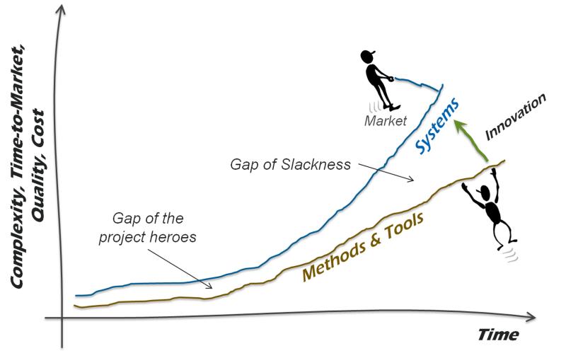 The Gap of Slackness