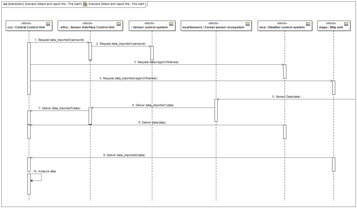 Example ffds scenario in a sysml sequence diagram model based example ffds scenario in a sysml sequence diagram ccuart Gallery