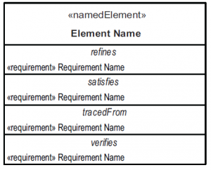 NamedElement compartments for requirement relationships