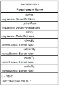 Requirement relationship compartments in SysML 1.5