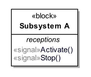 Signal reception compartment of a block in SysML 1.5