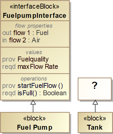 Conjugation Fuel Pump Interface question, SysML