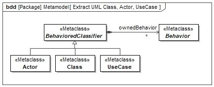 UML Metamodel Actor Class UseCase BehavioredClassifier